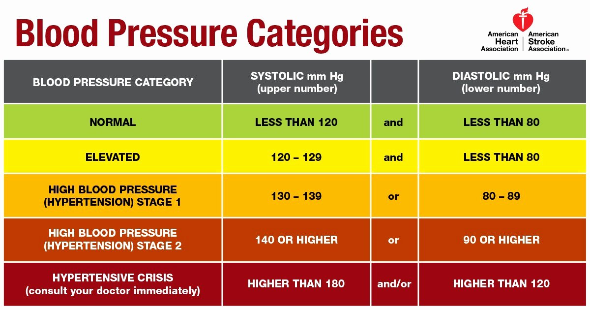Blood Pressure Chart Pdf Elegant New Blood Pressure Guideline Sets Lower 130 80 Threshold