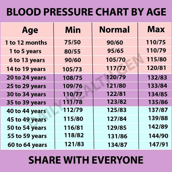 Blood Pressure Chart Pdf Inspirational 19 Blood Pressure Chart Templates Easy to Use for Free