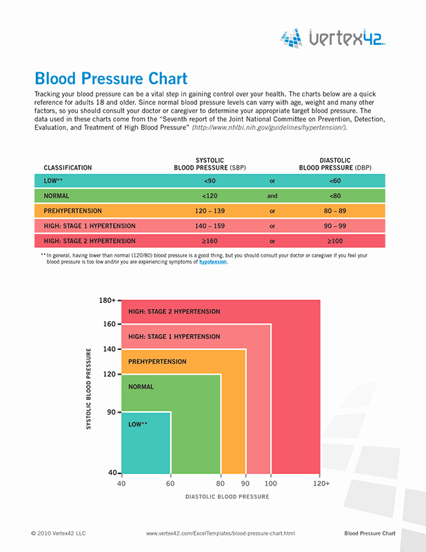 Blood Pressure Chart Pdf Inspirational Free Printable Blood Pressure Chart Pdf From Vertex42