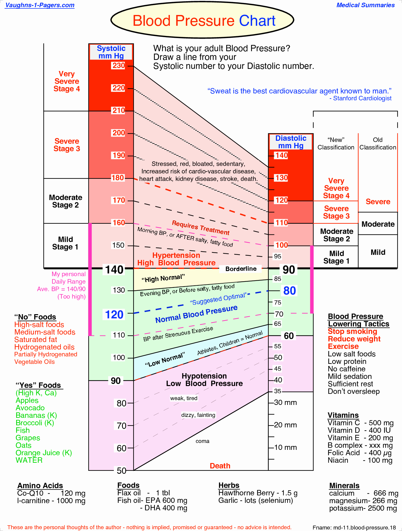 Blood Pressure Chart Pdf Inspirational Printable Blood Pressure Chart