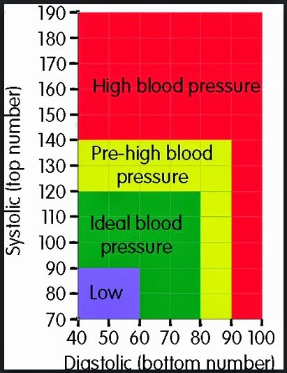 Blood Pressure Chart Pdf Unique Blood Pressure Chart by Age and Weight for Men Pdf
