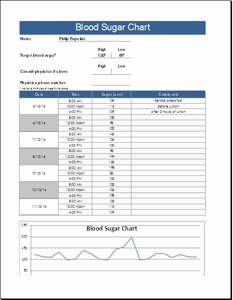 Blood Sugar Log Excel Awesome Blood Sugar Chart Template for Excel