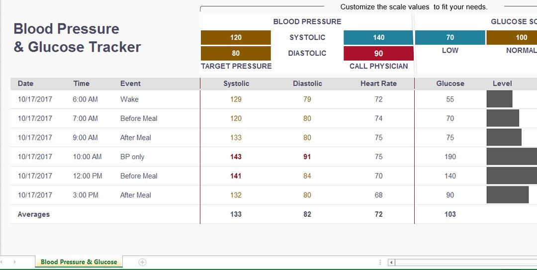 Blood Sugar Log Excel Luxury Blood Pressure and Glucose Chart Template