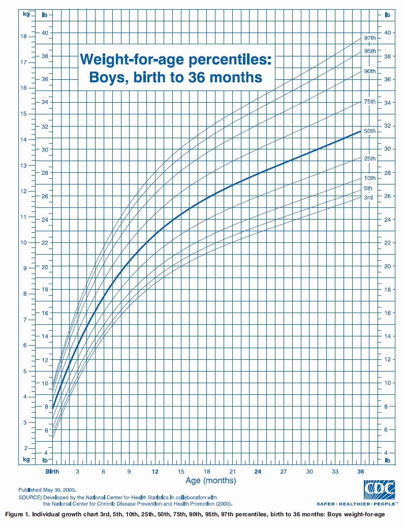 Boys Height Weight Chart Inspirational Ourmedicalnotes Growth Chart Weight for Age Percentiles