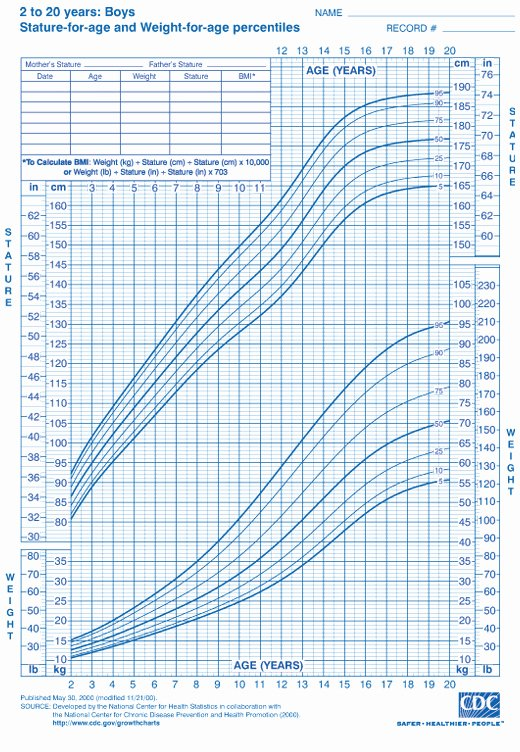 Boys Height Weight Chart Lovely Boys Ages 2 to 20 Height and Weight Chart From Cdc