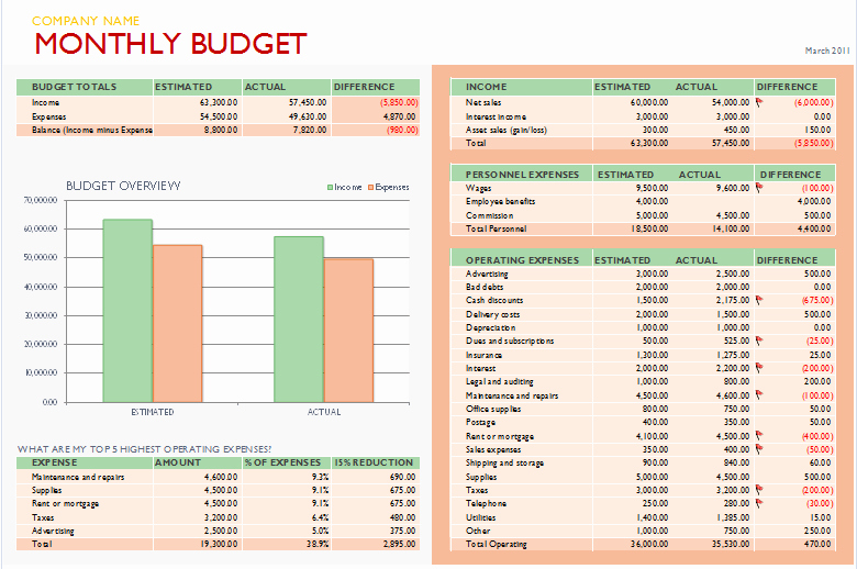 Business Budget Template Excel Awesome Free Bud Templates for Microsoft Excel Monthly & Yearly
