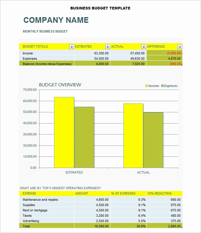 Business Budget Template Excel Luxury 8 Business Bud Templates Word Excel Pdf