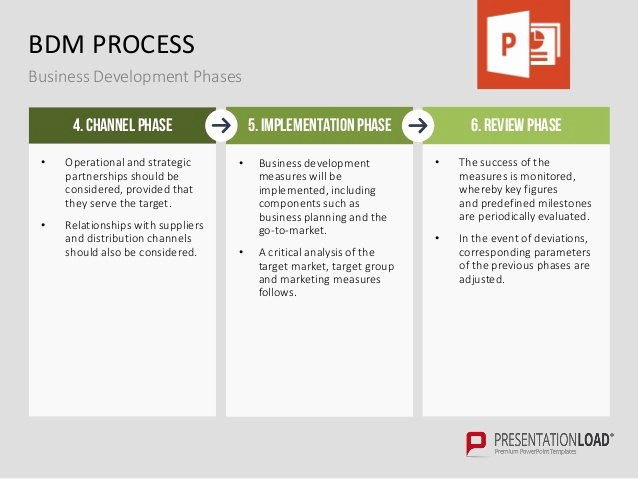 Business Development Plan Template Beautiful Business Development Ppt Template