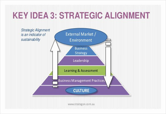 Business Development Plan Template Elegant Business Strategy Template – 14 Word Pdf Ppt Documents