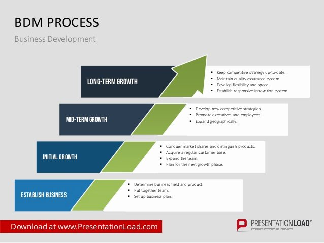 Business Development Plan Template Inspirational Business Development Ppt Template