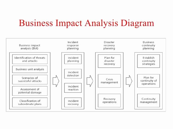 Business Impact Analysis Template Awesome Pinterest • the World's Catalog Of Ideas