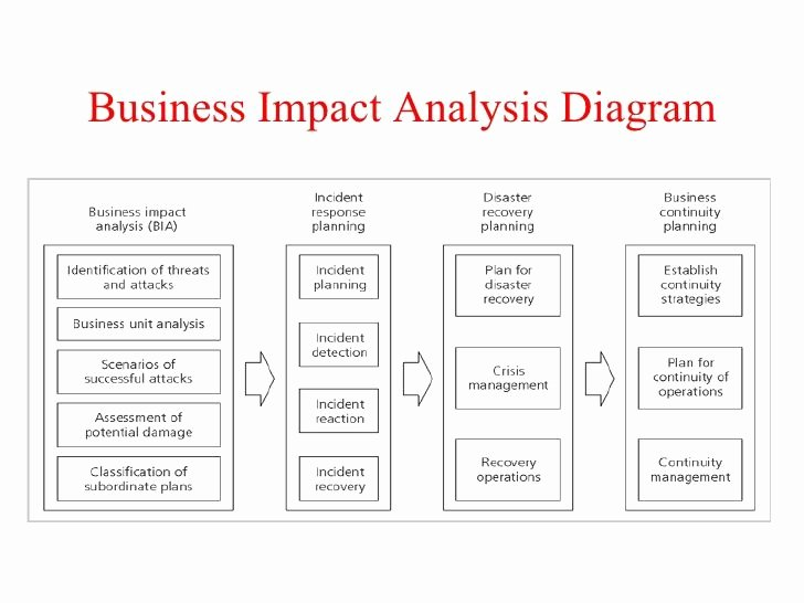 Business Impact Analysis Template Elegant 15 Best Images About Analysis Templates On Pinterest
