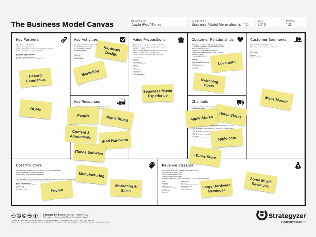 Business Model Canvas Template Word Beautiful Business Model Template