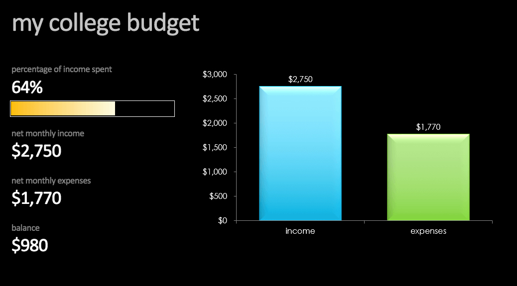 College Student Budget Template Best Of 14 Easy to Use Free Bud Templates