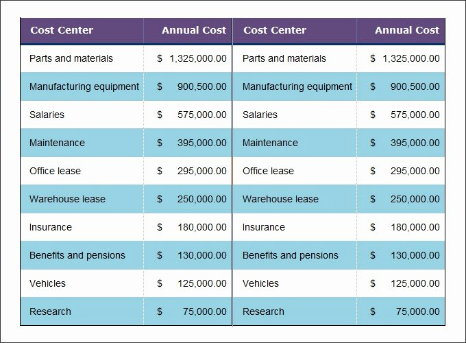 Cost Benefit Analysis Template Excel Awesome Cost Analysis Template