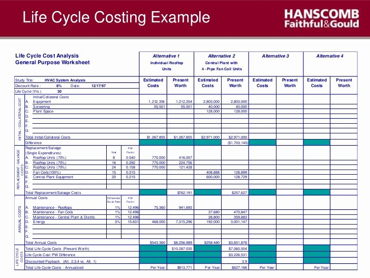 Cost Benefit Analysis Template Excel Awesome Cost Benefit Analysis Template Excel