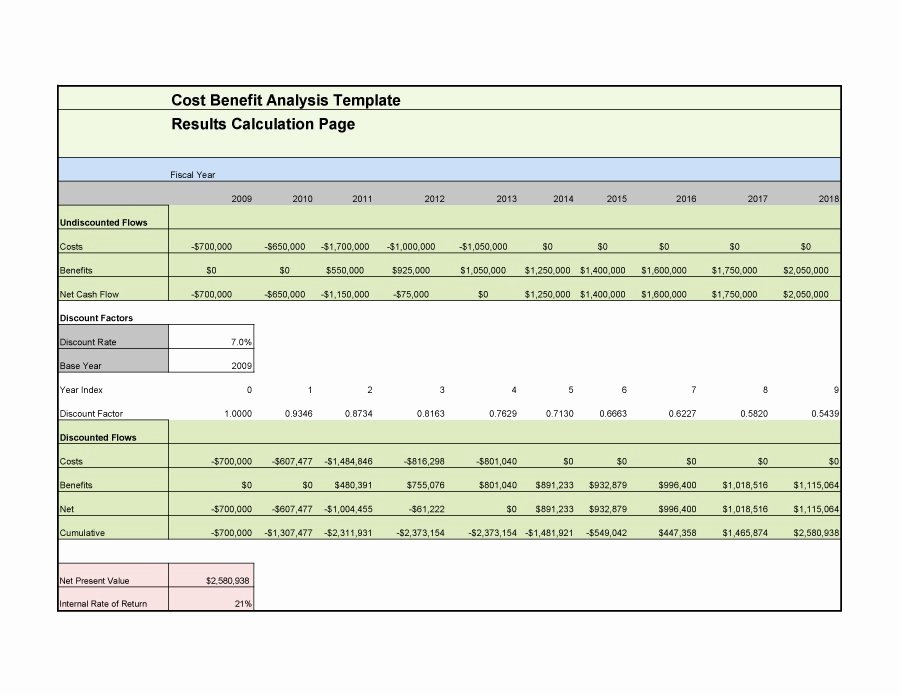 Cost Benefit Analysis Template Excel Beautiful Cost Benefit Analysis Template In Excel – Guatemalago