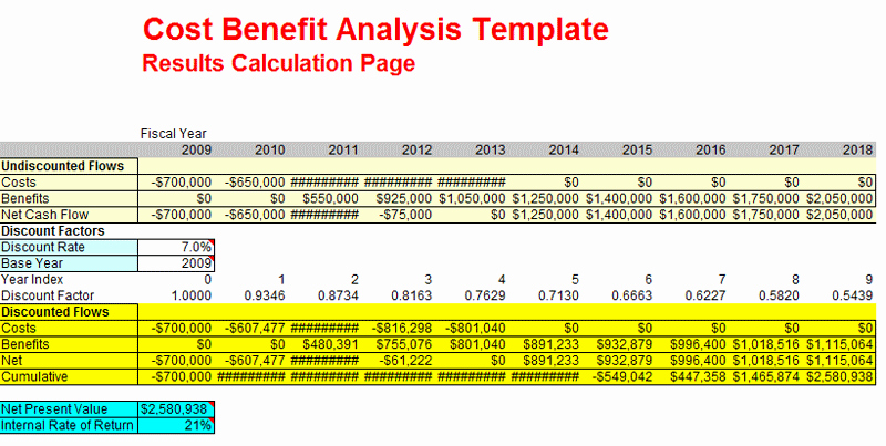 Cost Benefit Analysis Template Excel Fresh Cost Benefit Analysis Examples for Excel Ppt and Pdf