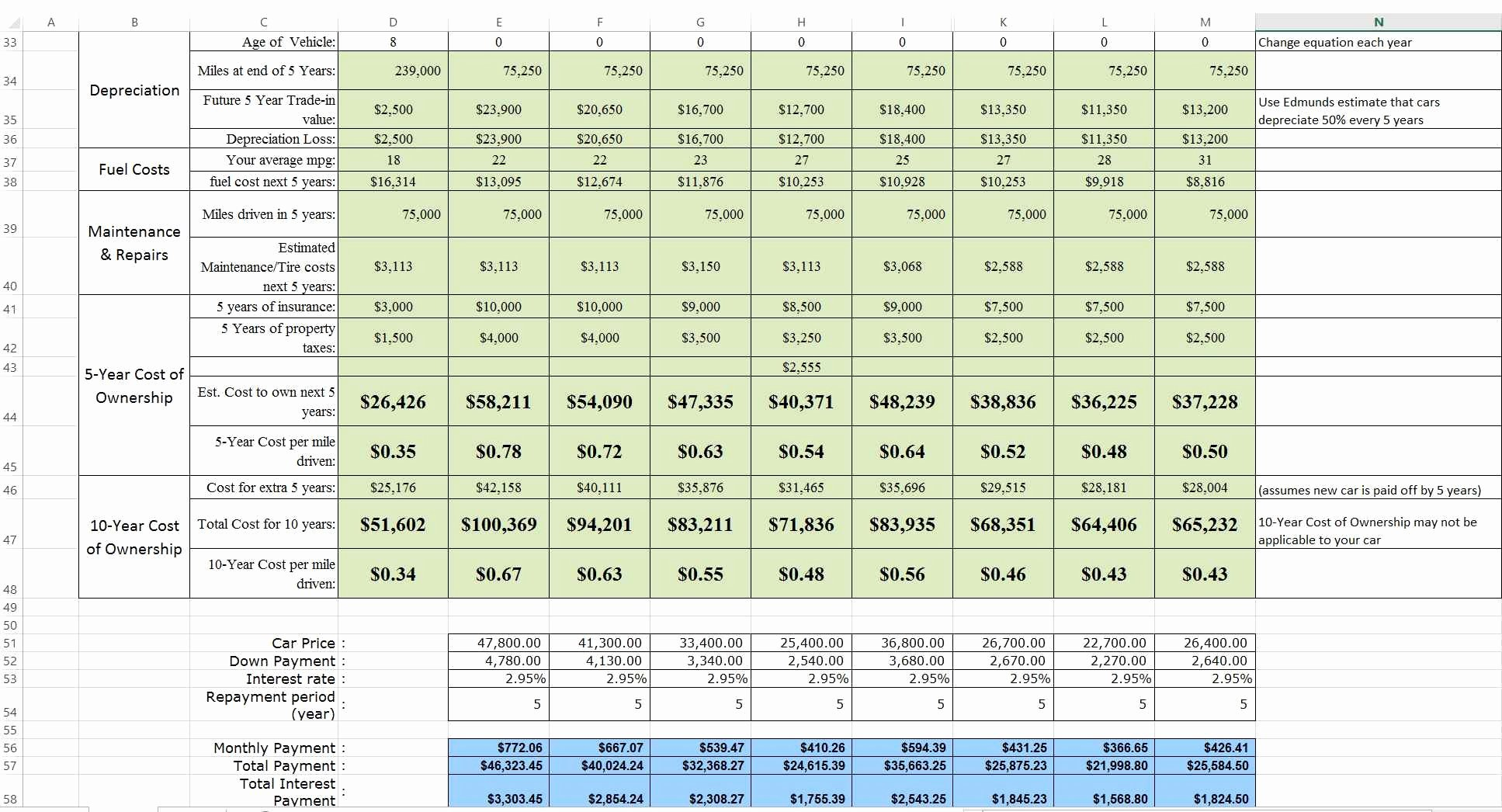 Cost Benefit Analysis Template Excel Lovely Vehicle Life Cycle Cost Analysis Excel Spreadsheet