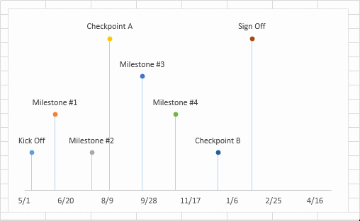 Create A Timeline In Word Inspirational Excel Timeline Tutorial Free Template Export to Ppt