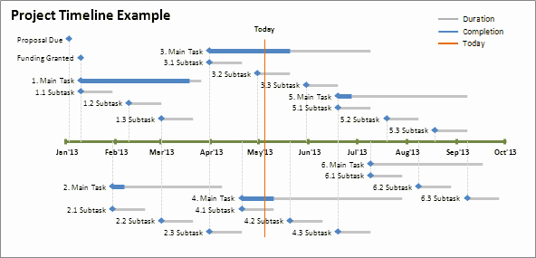 Create A Timeline In Word New Excel Timeline Template