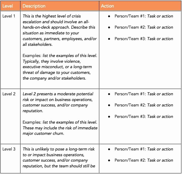 Crisis Communication Plan Template Awesome How to Write An Effective Munications Plan [ Template]