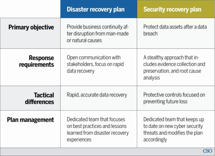 Disaster Recovery Plan Example Elegant Disaster Recovery Vs Security Recovery Plans why You