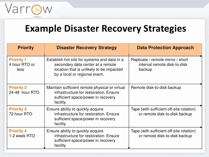 Disaster Recovery Plan Example Lovely Aitp July 2012 Presentation Disaster Recovery Business