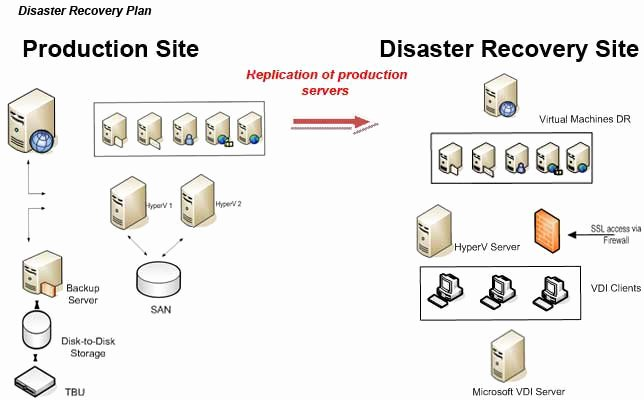 Disaster Recovery Plan Example Lovely It Disaster Recovery It Business Continuity Planning