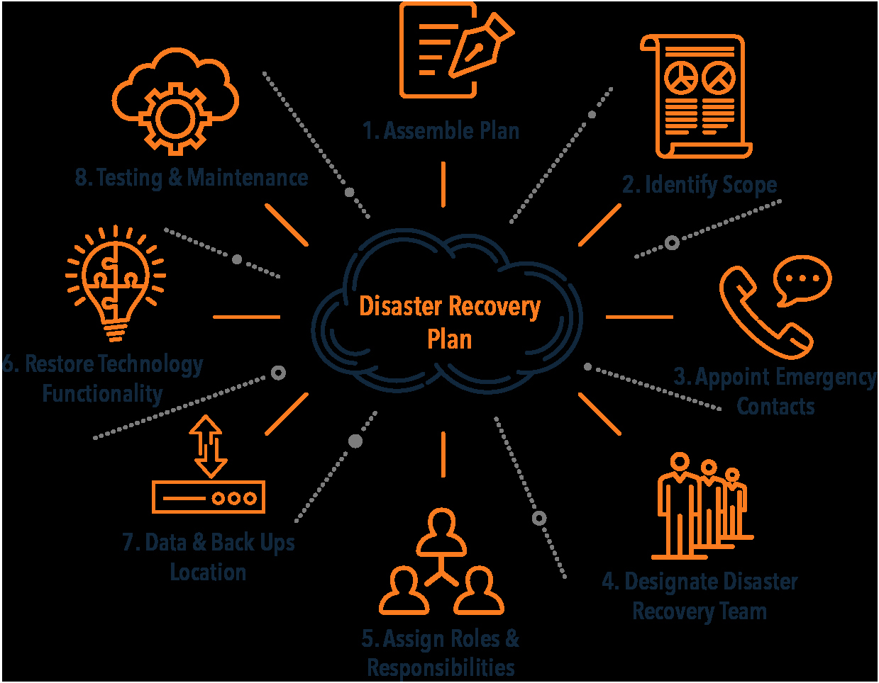 Disaster Recovery Plan Example Unique Disaster Recovery Plan Template Evolve Ip