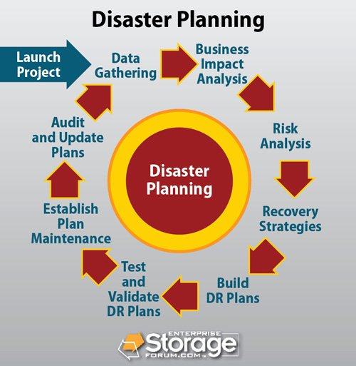 Disaster Recovery Plan Example Unique Disaster Recovery Planning