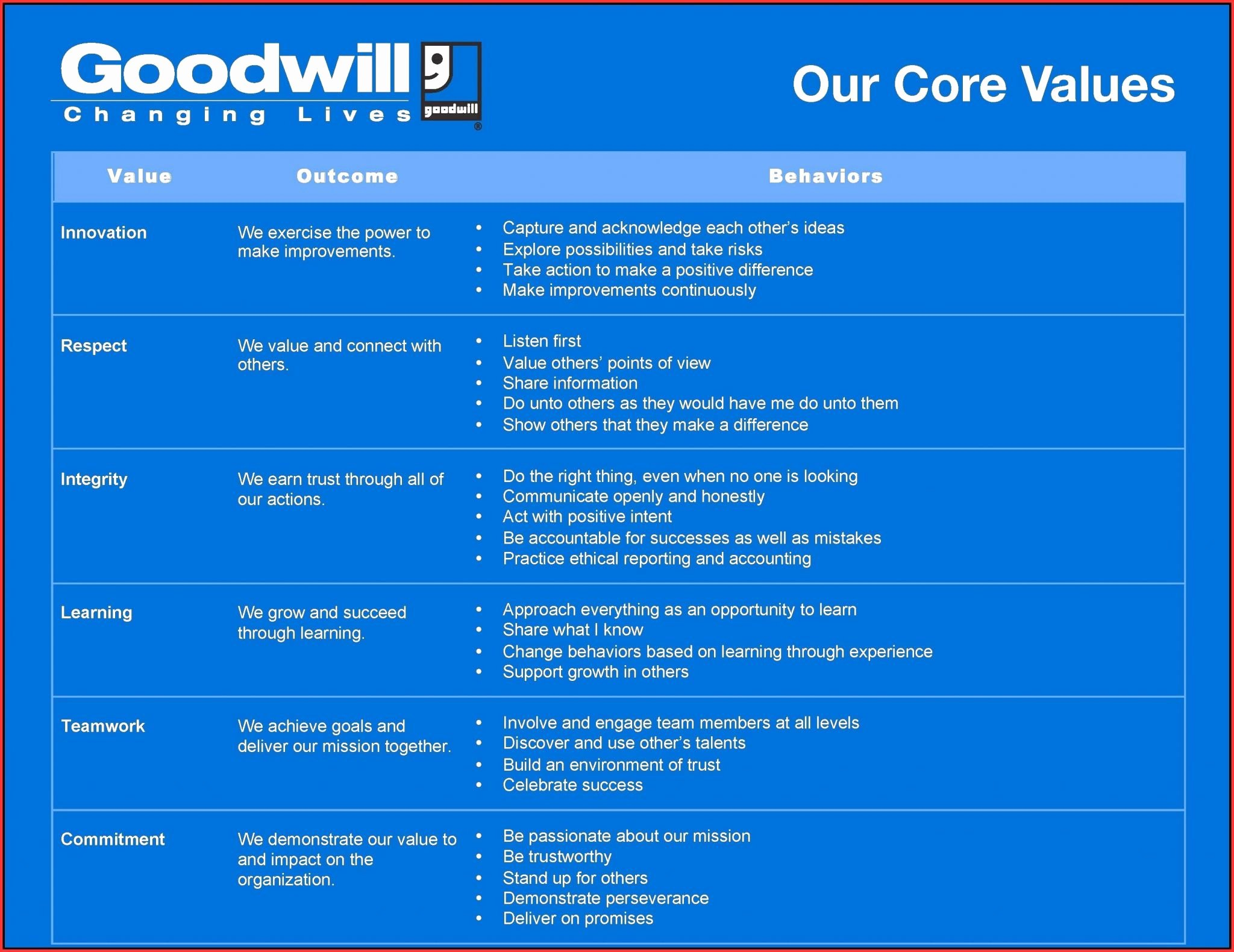 Donation Value Guide 2019 Spreadsheet Awesome Donation Value Guide 2016 Spreadsheet