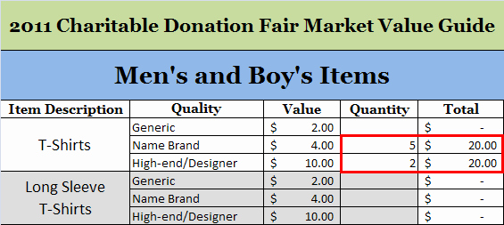 Donation Value Guide 2019 Spreadsheet Fresh Charitable Donation Value Chart Guide 2017