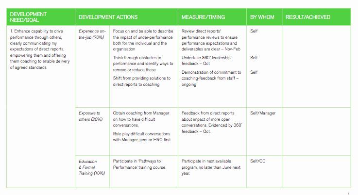 Employee Development Plans Templates Fresh Career Development Plan Template for Employees