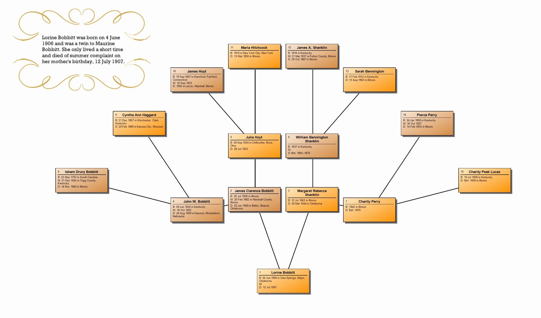 Family Tree Maker Free Online Luxury Family Tree Maker New Chart Options In 2012