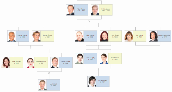 Family Tree Maker Free Online Unique Family Tree Template