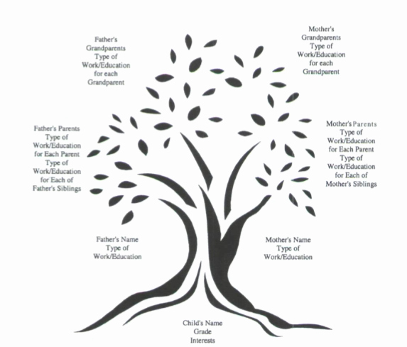 Family Tree Template Google Docs New Activities Handouts & Curriculum Career Counseling for