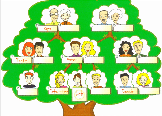 The gap fill exercises with the family tree fig2
