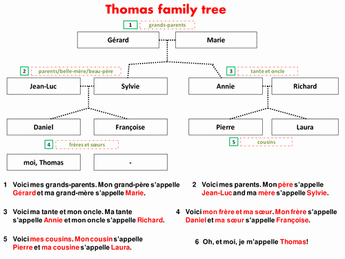 Fill In Family Tree Luxury Me and My Family Power Point for Students by Lelechaplin