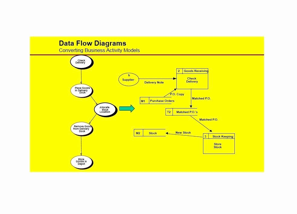 Flow Chart Template Excel Elegant Flow Map Printable Pics – Updated Blank Flow Chart