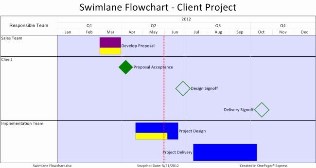Flow Chart Template Excel Fresh Swimlane Flow Charts In Excel