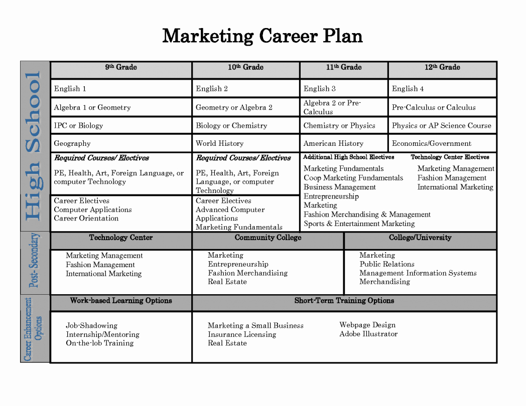 Individual Developent Plan Template Beautiful Individual Personal Development Plan Growth Goals for