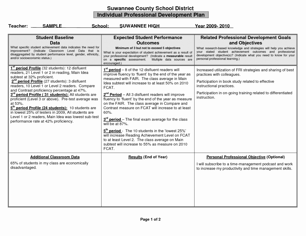 Individual Developent Plan Template Inspirational Personal Development Plan Example for Managers Examples