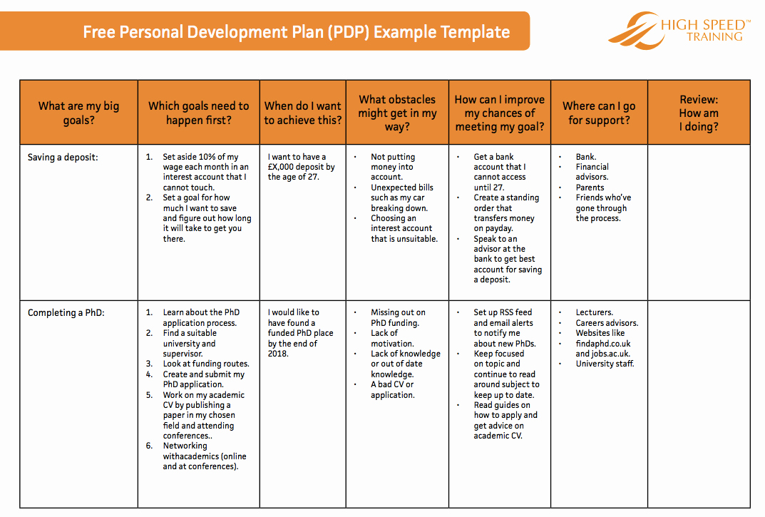 Individual Development Plan Template Elegant the Ultimate Personal Development Plan Guide Free Templates