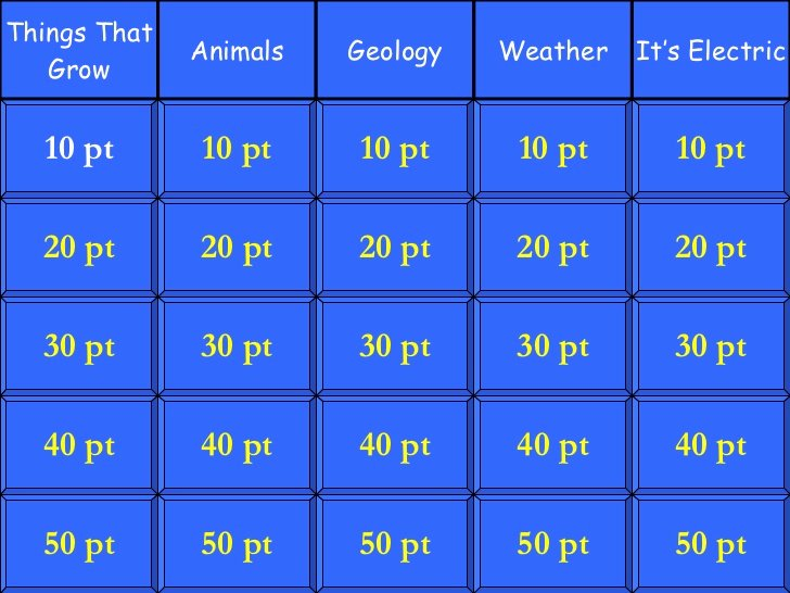 Jeopardy Powerpoint Template 5 Categories New Jeopardy Science 5th Grade 5 Category
