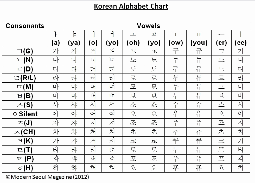 Korean Alphabet Letters Az Awesome Korean Alphabet Hangul Art asymptote