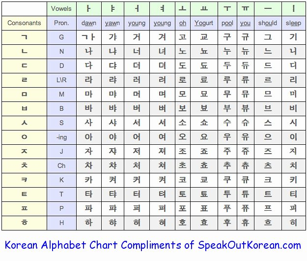 Korean Alphabet Letters Az Fresh Korean Alphabet Chart