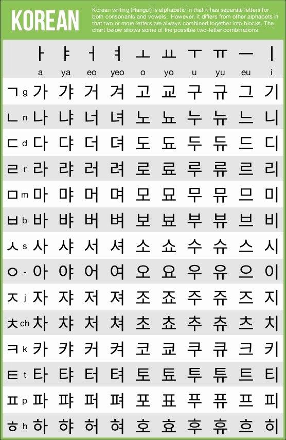 Korean Alphabet Letters Az Lovely Writing Systems Of the World Learning Korean