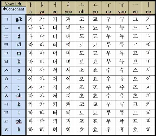 Korean Alphabet Letters Az New the Korean Alphabet