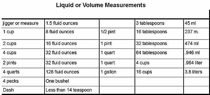 Liquid Measurement Conversion Chart Awesome Pin by Jan Badgley On Food